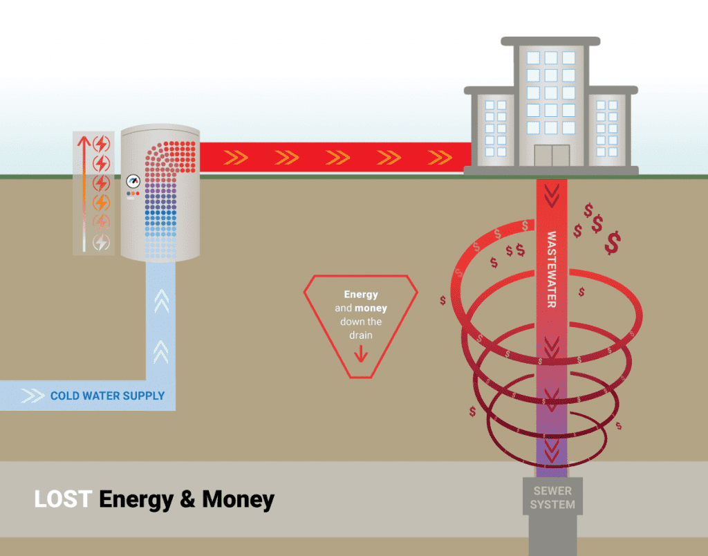 How SHARC Wastewater Heat Recovery Systems Work